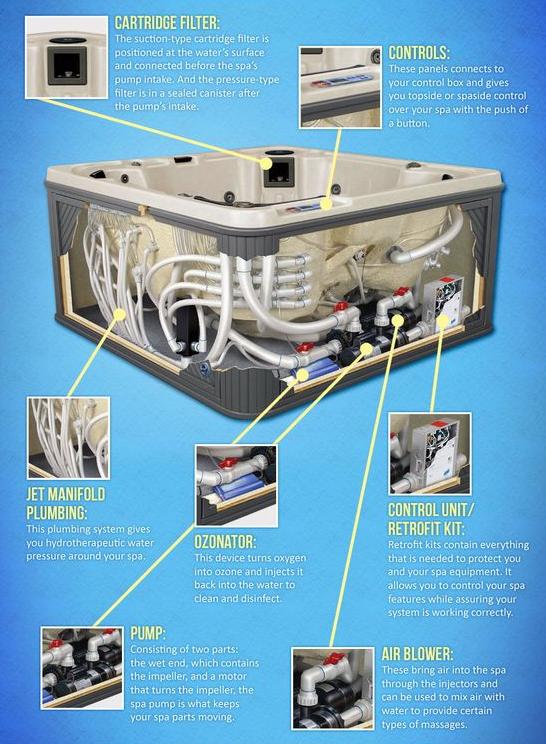 Guide To Hot Tub Parts | H2O Spa Hot Tubs